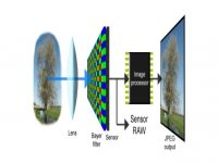 ISOCELL Technology: Get High Resolution Imaging in the Slimmest Devices
